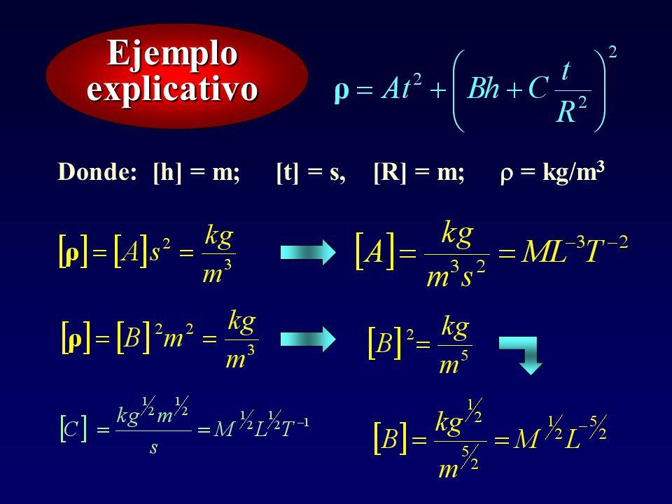 Ejemplo explicativo Donde: [h] = m; [t] = s, [R] = m;  = kg/m3
